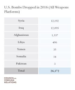 list-of-muslem-countries-bombed-by-usa